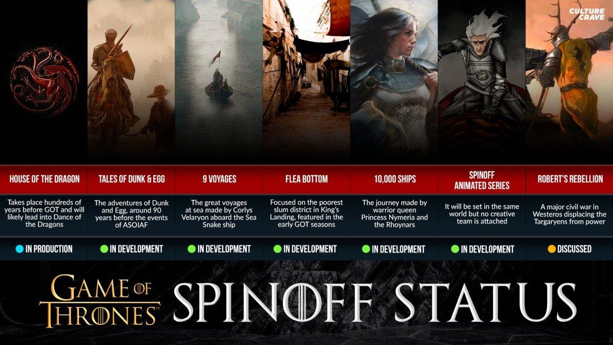 10,000 Ships: spin-off serije Igra prijestolja